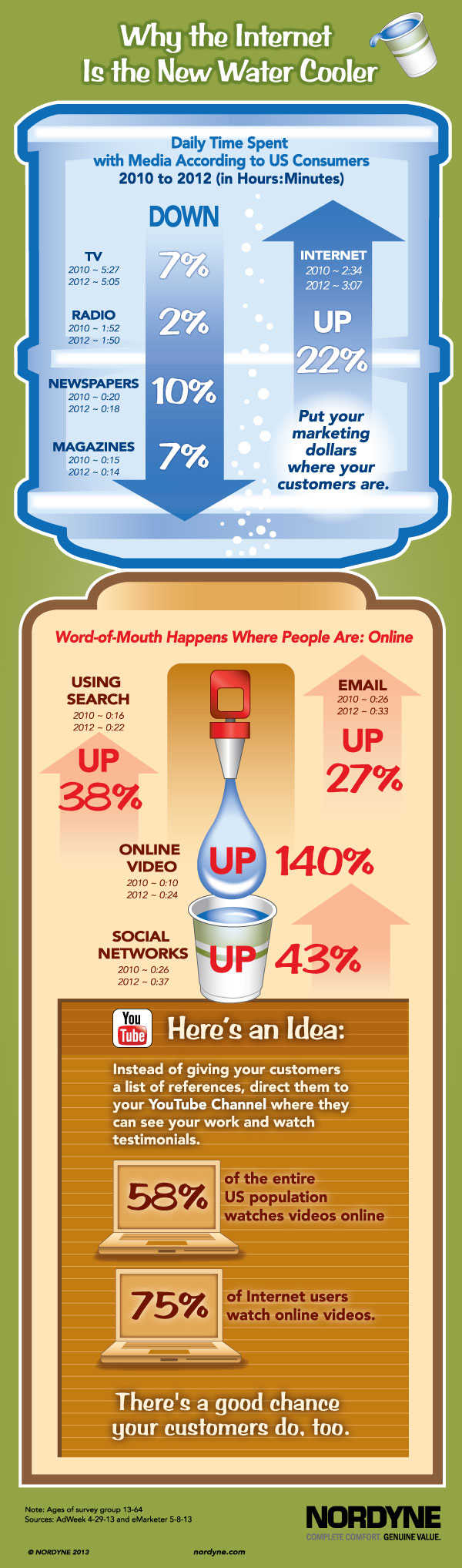 Media Usage by Consumers Infographic